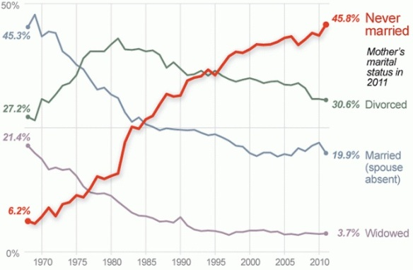 Marriage rate for women 2011